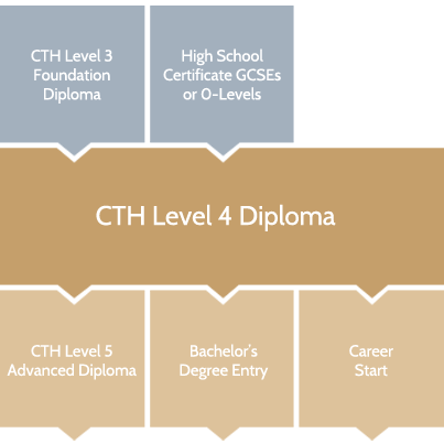cth-level-4-diploma-hospitality-progression-chart